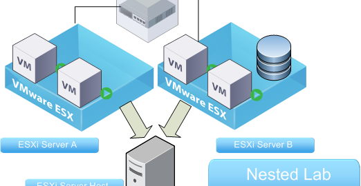 nested 2 host lab layout